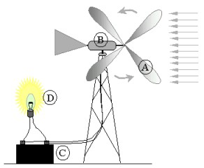 Gerador eólico