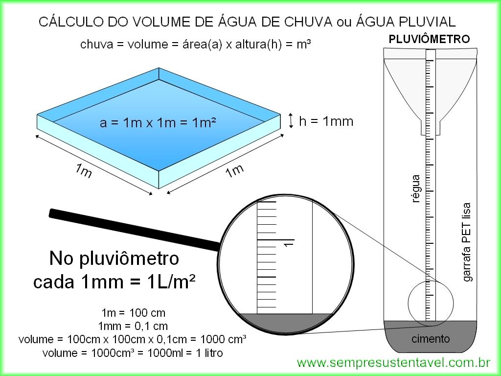 417230222d Aproveitamento da Água de Chuva