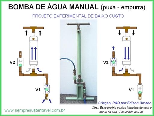 Sempresustentavel for Bomba de agua manual